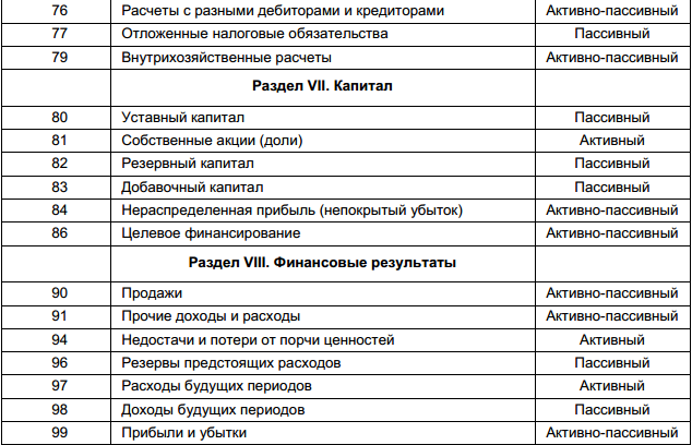 Счета бухгалтерского учета счета 01