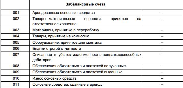 Материальные запасы на забалансовых счетах в бюджетном учете